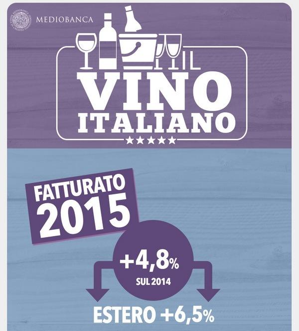 Mediobanca: promozione con lode per il vino italiano