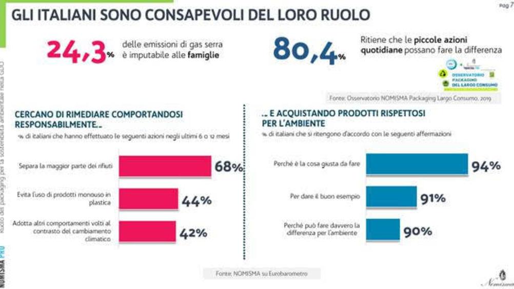 Osservatorio Packaging del Largo Consumo: il 94% degli italiani propenso ad acquistare prodotti green