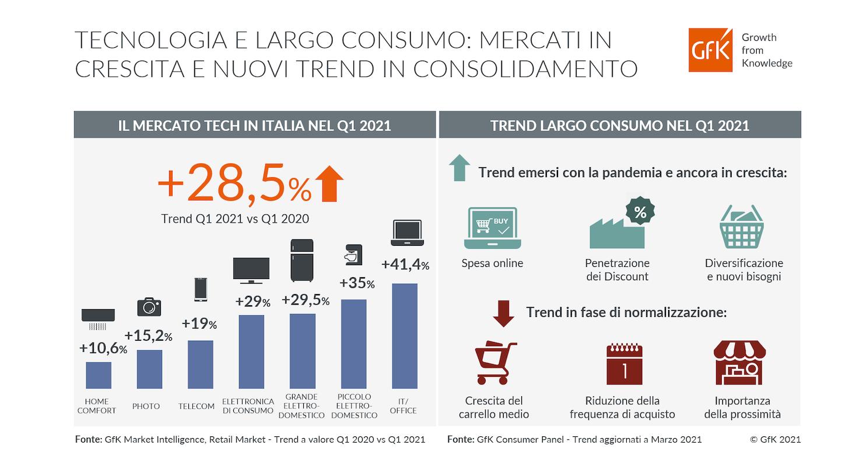 Tecnologia di consumo: con lo smart working più vendite di Pc anche nel 2021