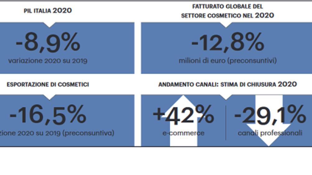 Cosmetici: fatturato globale ed export in contrazione nel 2020