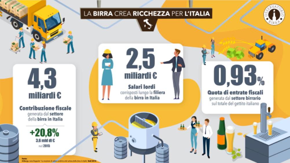 Birra, la filiera vale oltre 9 miliardi di euro