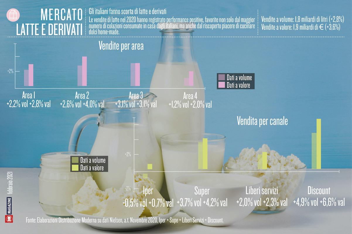 Gli italiani fanno scorta di latte derivati