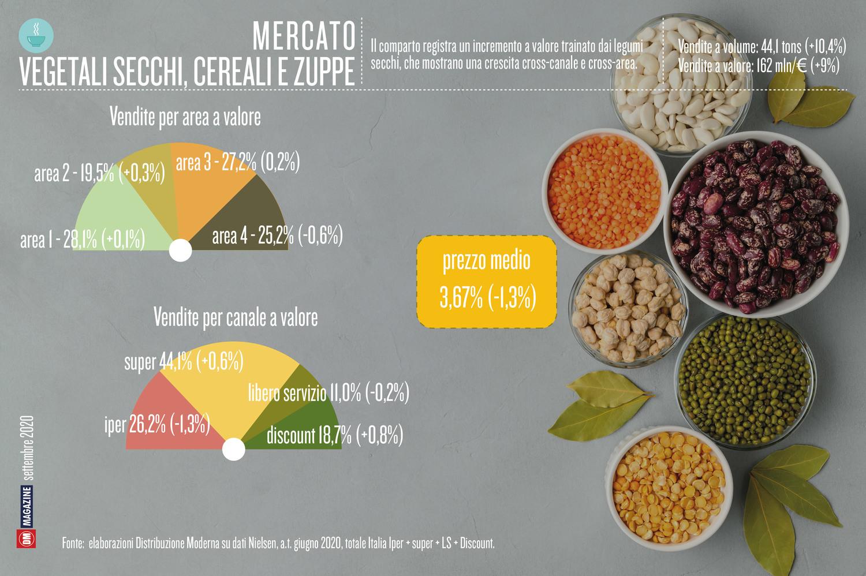Vegetali secchi, cereali e zuppe tra innovazione e tradizione