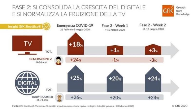 GfK Sinottica: nella fase 2 si consolida la crescita del digitale e si normalizza la TV