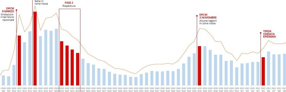 ReStore: con pandemia e lockdown balzo in avanti di 5 anni della spesa on line