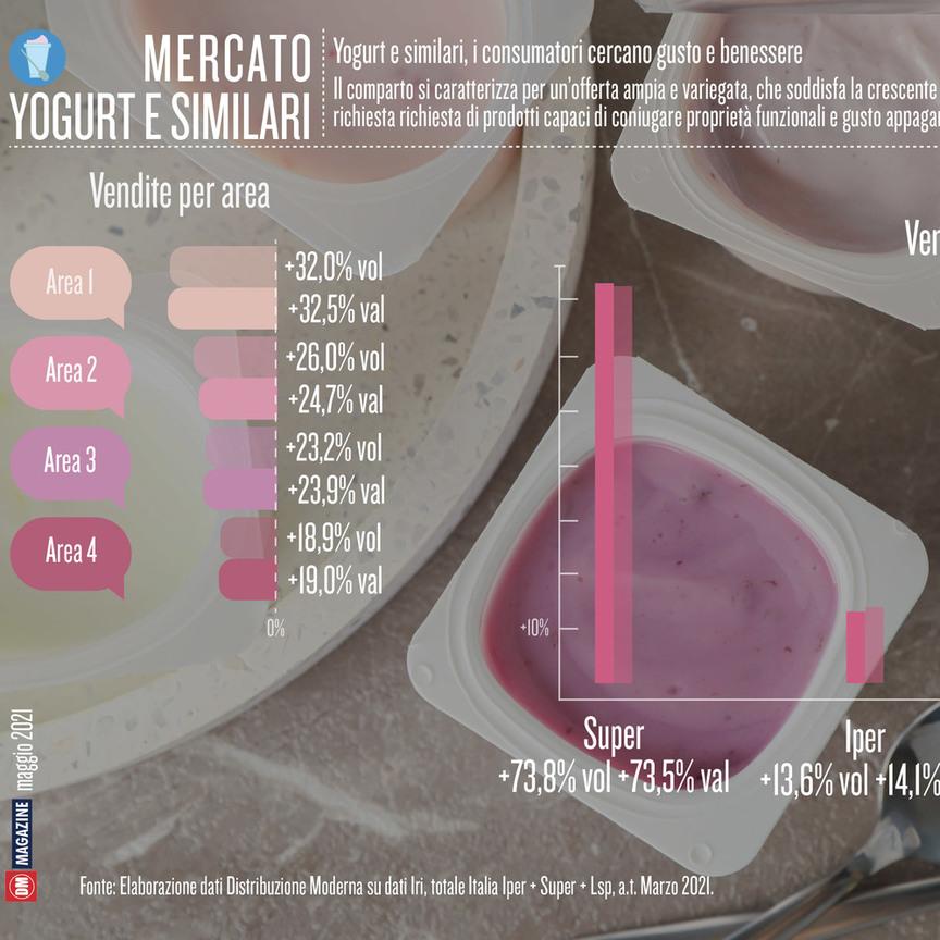Yogurt e similari, i consumatori cercano gusto e benessere