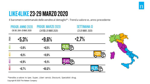 Nielsen: rallenta la crescita delle vendite in gdo