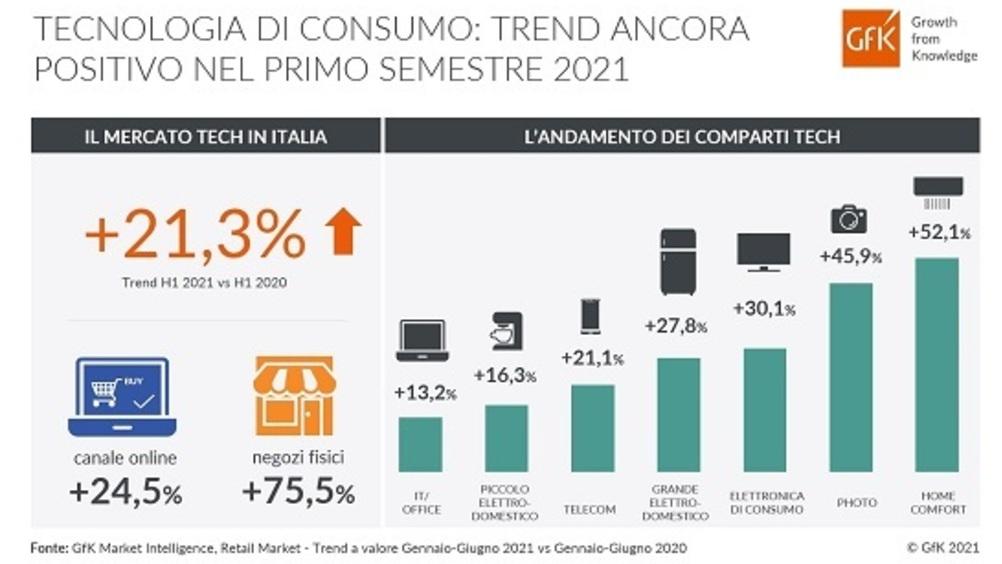 Tecnologia di consumo: +21,3% nel primo semestre 2021