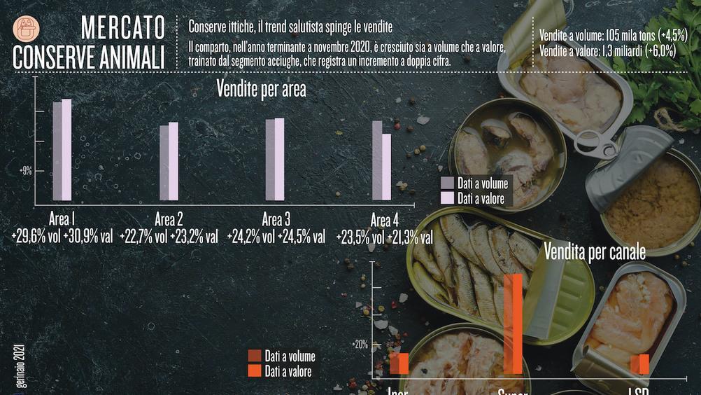Conserve ittiche, il trend salutista spinge le vendite