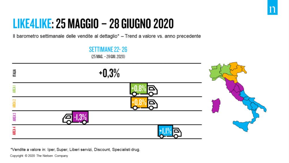 Nielsen, 25 maggio – 28 giugno 2020: rallenta la crescita della gdo