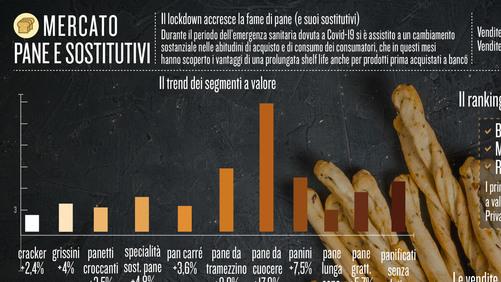Il lockdown accresce la fame di pane (e suoi sostitutivi)