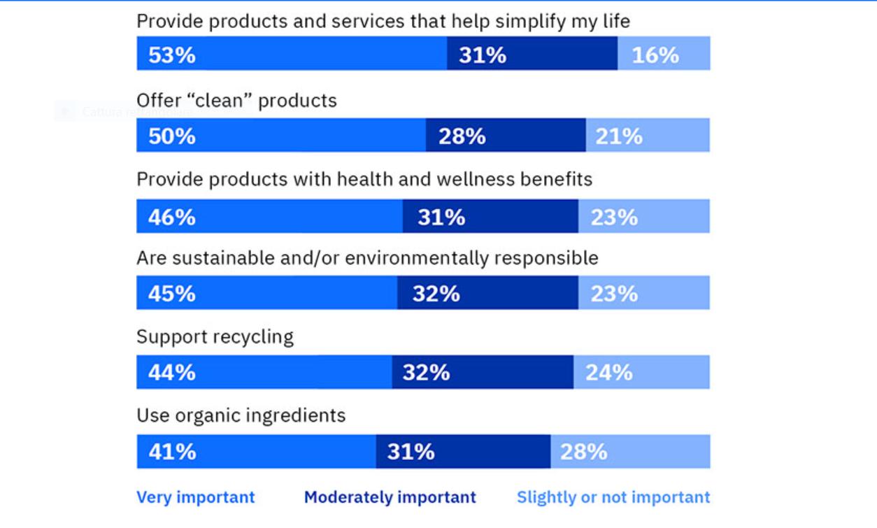 IBM: nel processo di acquisto le priorità sono la sostenibilità e la trasparenza