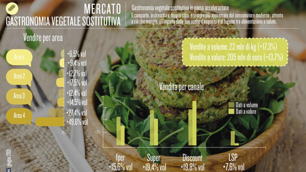 Gastronomia vegetale sostitutiva in piena accelerazione