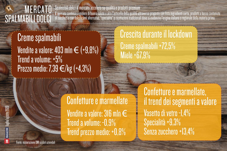 Spalmabili dolci: il mercato accelera su qualità e prodotti premium