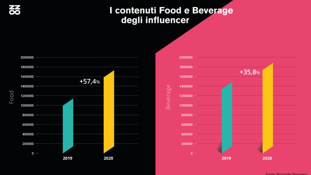 Buzzoolem food & beverage: sui social si parla sempre più di food (+57,4%) e vino (+29,10%).