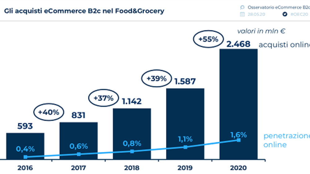 Il Food&Grocery online in Italia raggiunge 2,5 mld di euro