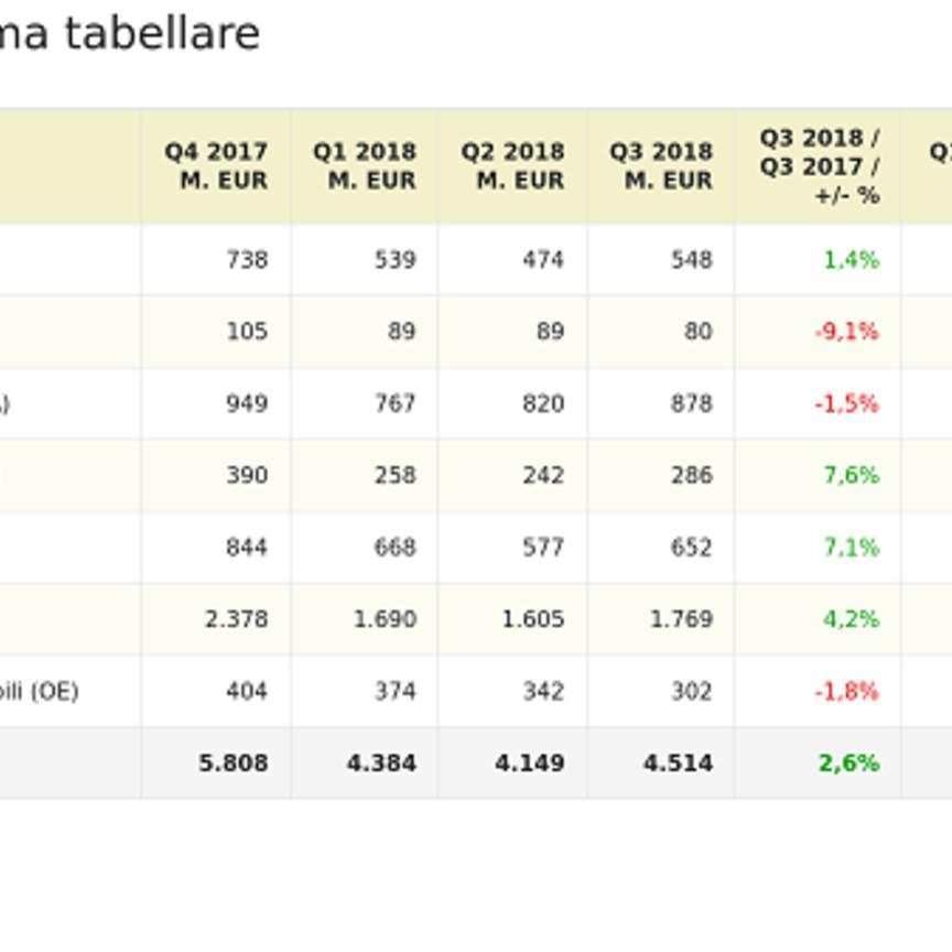 Technical Consumer Goods in crescita del +2,6% nel terzo trimestre