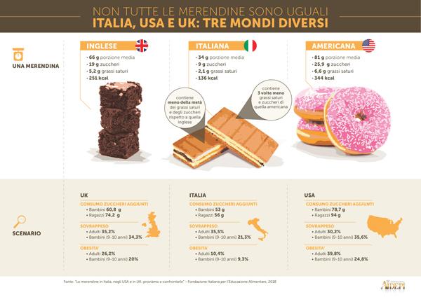 Aidepi: merendine italiane migliori di quelle inglesi e statunitensi