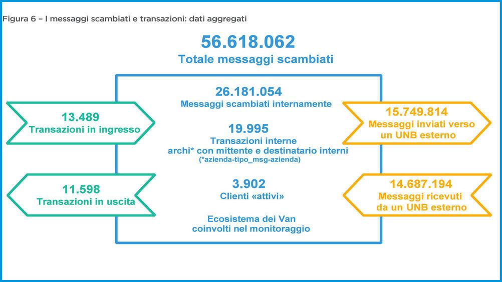 """Fonte: """"Monitoraggio dell'uso dell'Edi nel largo consumo in Italia"""", edizione 2019"""