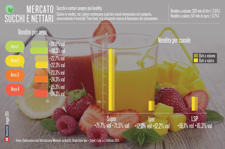 Succhi e nettari sempre più healthy