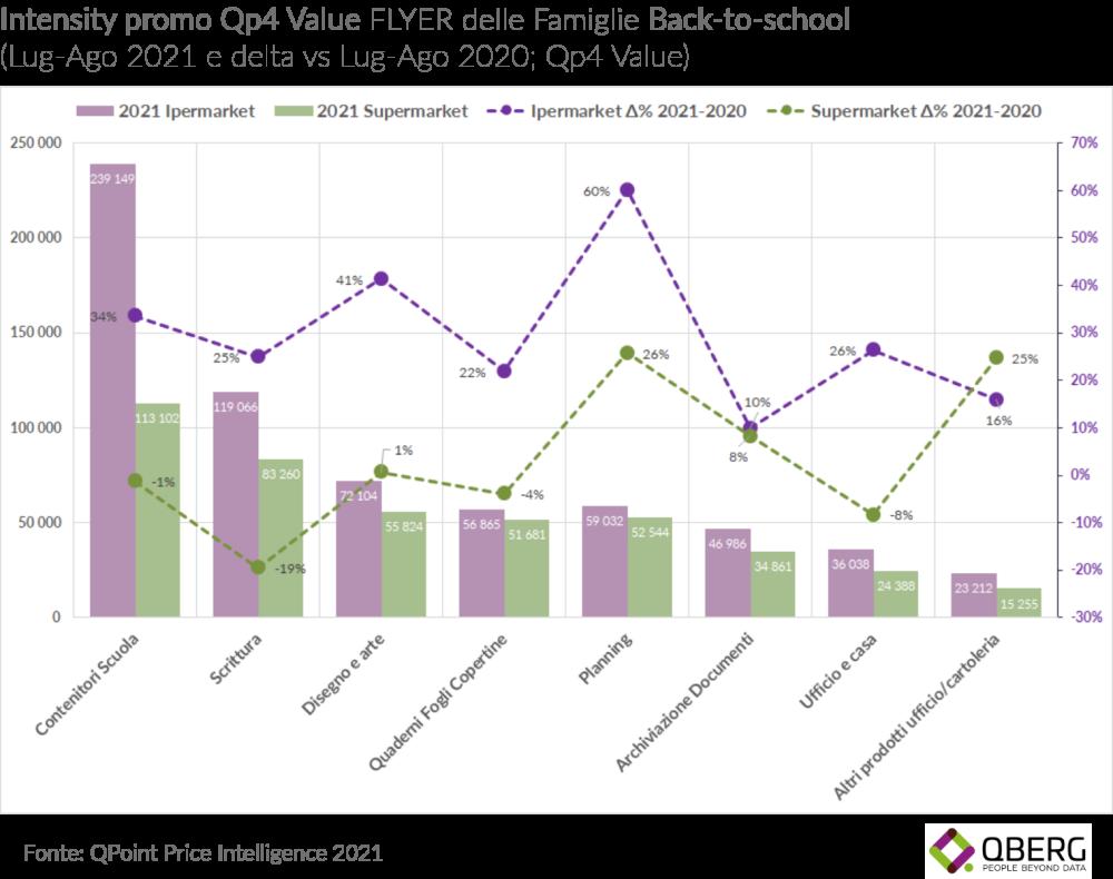 QBerg, Back to school: prezzi e strategie di ipermercati e supermercati