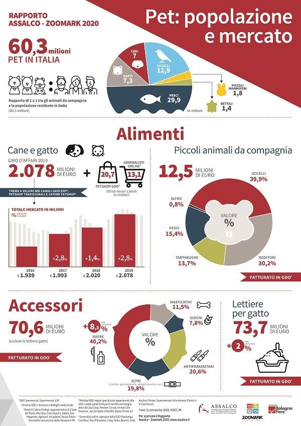 Il mercato italiano del pet food vale oltre 2 miliardi di euro