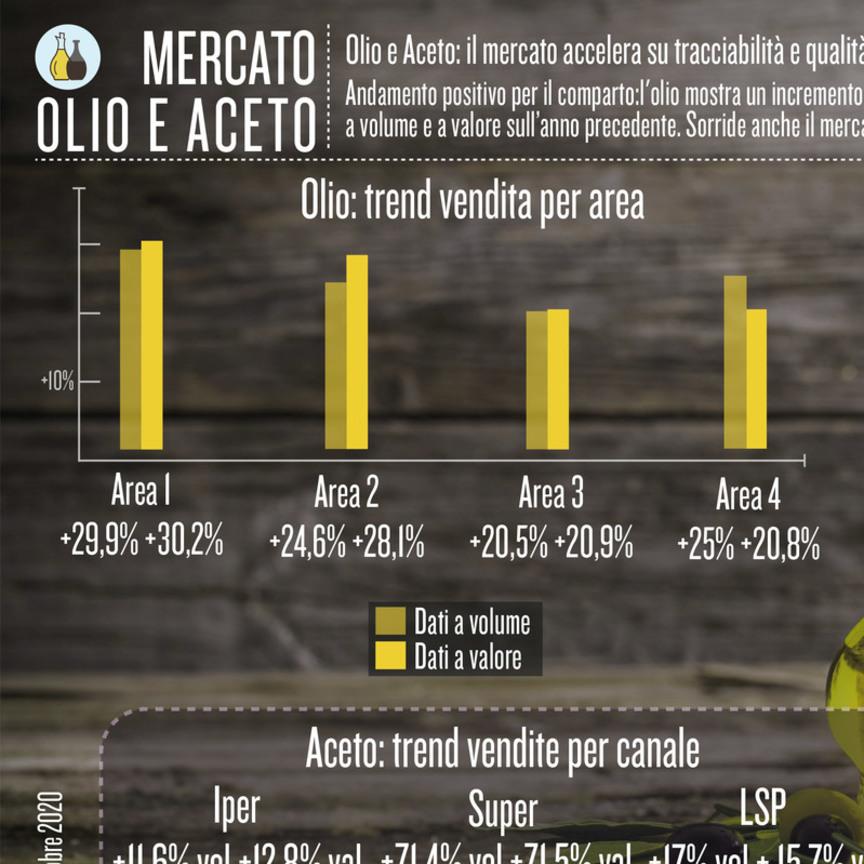 Olio e Aceto: il mercato accelera su tracciabilità e qualità