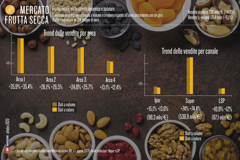 Frutta secca, un business dinamico e salutare