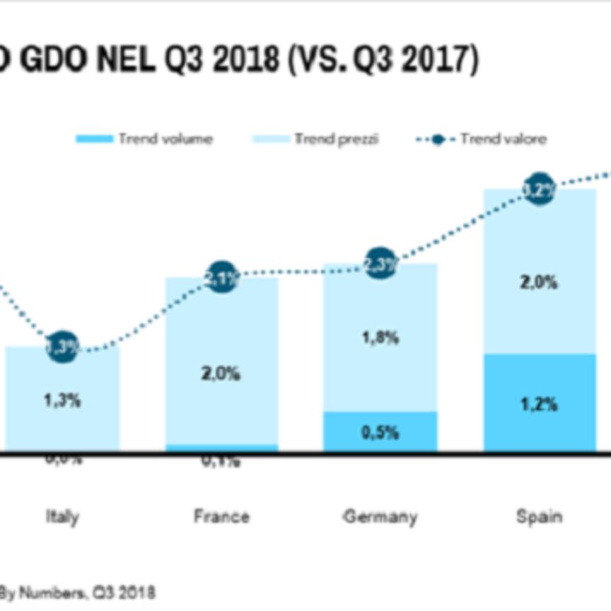Fatturato Gdo cresce del +1,3% in Italia