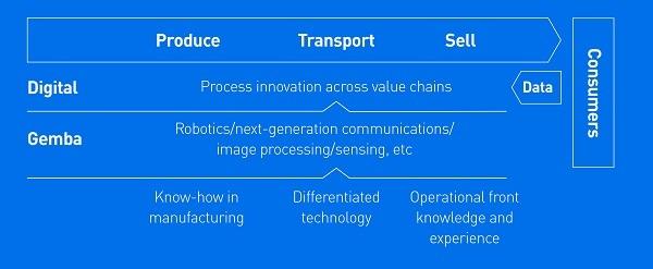 Panasonic presenta Gemba Process Innovation