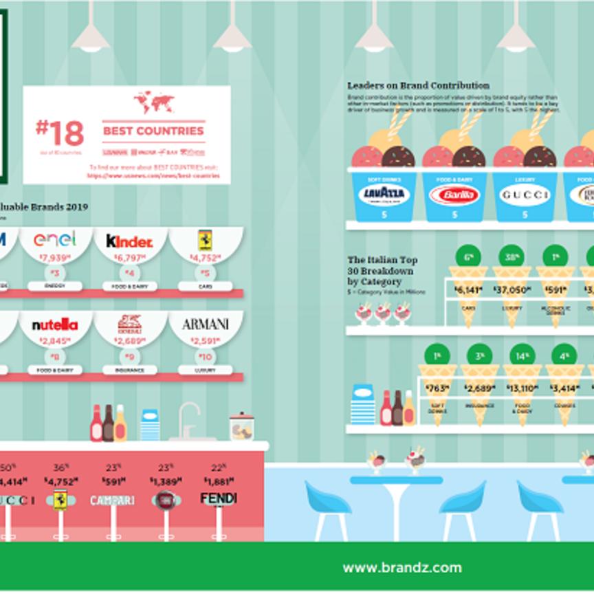Il valore dei brand italiani cresce a doppia cifra