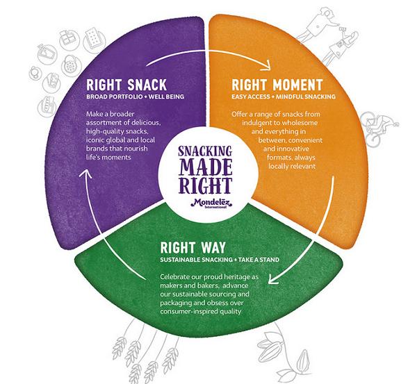"Mondelēz International porta avanti l'Agenda ""Snacking Made Right"""