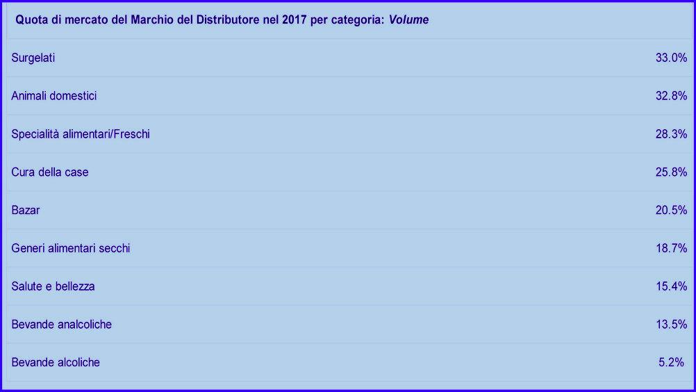 Le quote di mercato delle Pl per merceologia in Italia secondo Plma-Nielsen