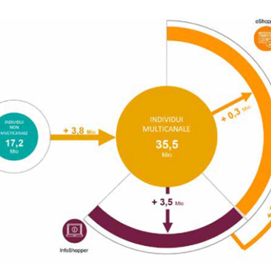 Multicanalità: due italiani su tre sono consumatori multicanale